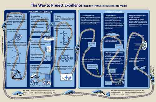 Poster The Way to Project Excellence